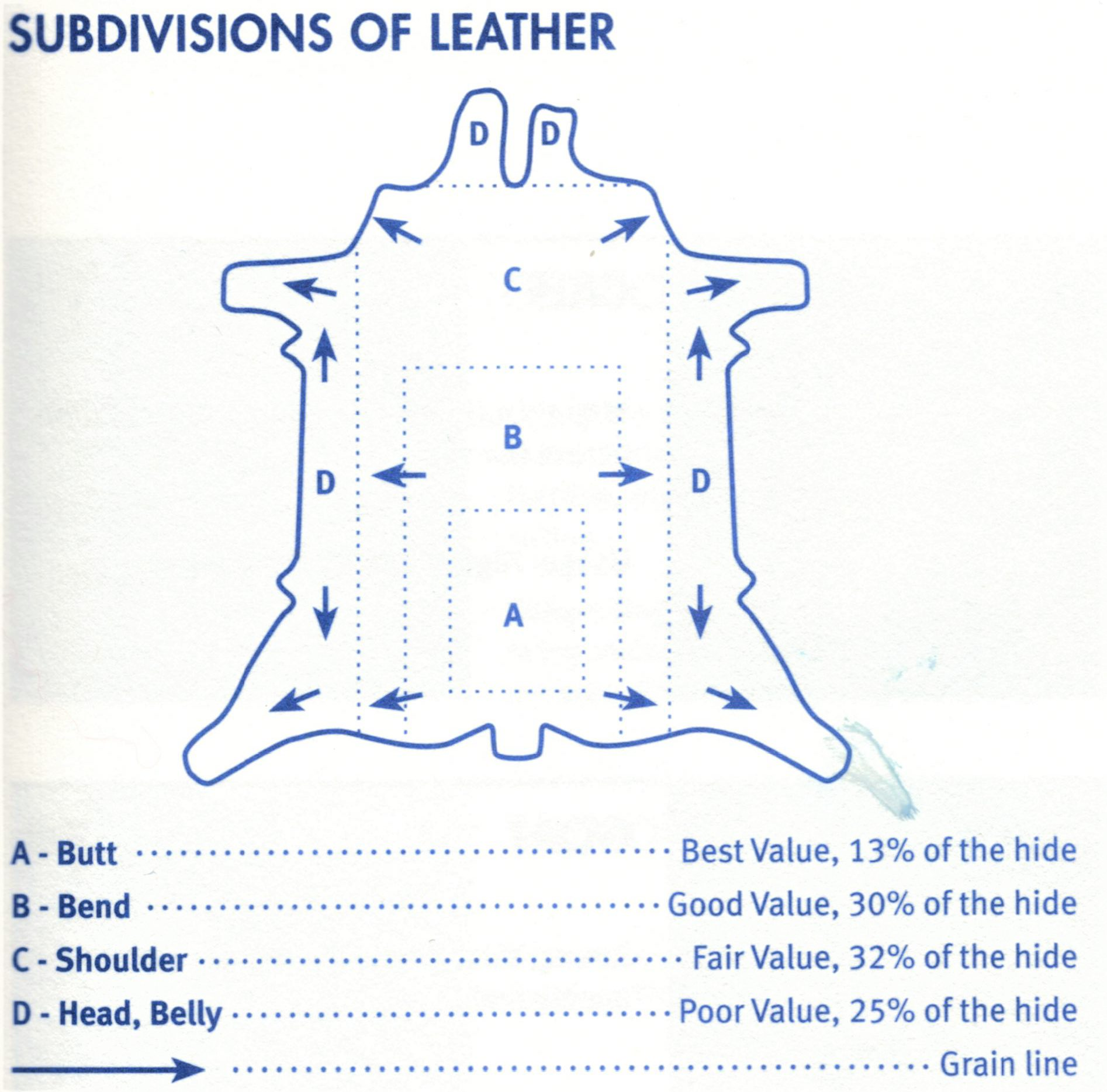 Subdivisions of leather
